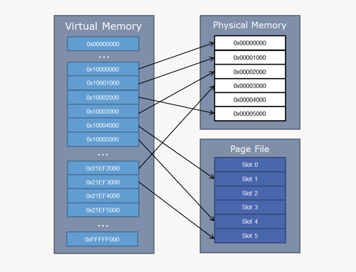 multiprogramming introduction to memory management Memory management operating  no multiprogramming systems  introduction  memory hardware view: electronic circuits to store and retrieve information.